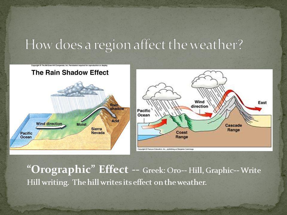 """Orographic"" Effect -- Greek: Oro-- Hill, Graphic-- Write Hill writing. The hill writes its effect on the weather."
