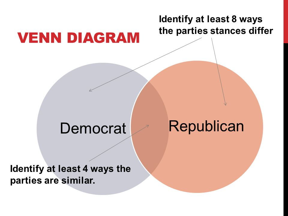 VENN DIAGRAM DemocratRepublican Identify at least 8 ways the parties stances differ Identify at least 4 ways the parties are similar.