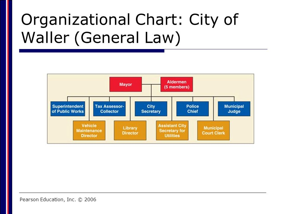 Pearson Education, Inc. © 2006 Organizational Chart: City of Waller (General Law)