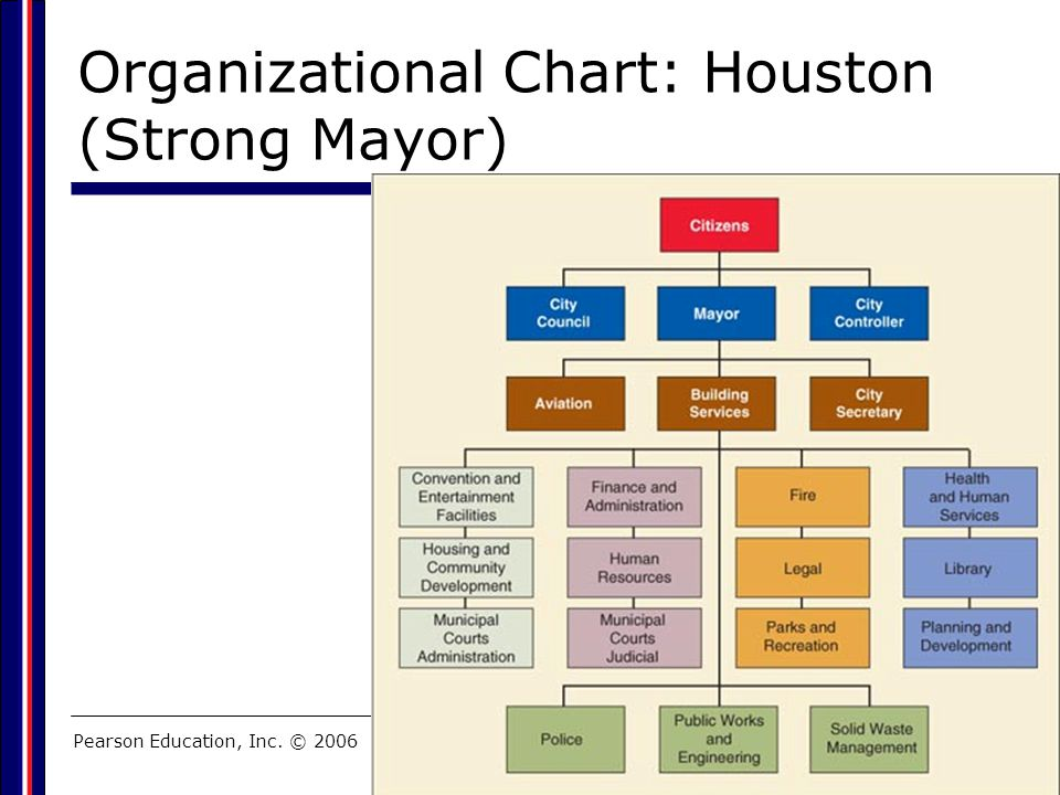 Pearson Education, Inc. © 2006 Organizational Chart: Houston (Strong Mayor)
