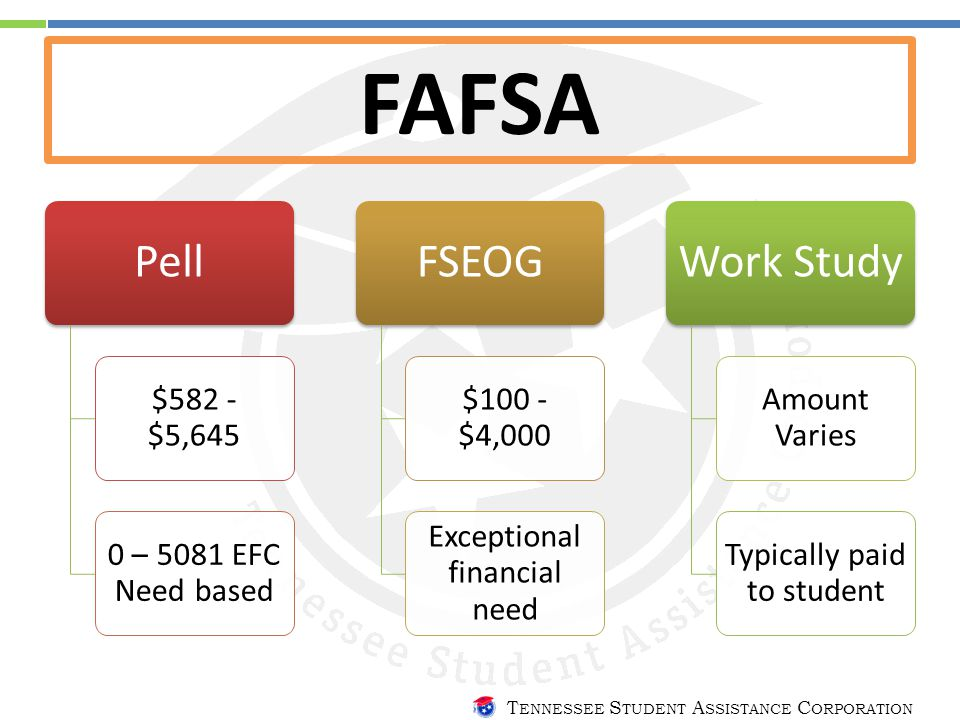 T ENNESSEE S TUDENT A SSISTANCE C ORPORATION FAFSA Pell $582 - $5,645 0 – 5081 EFC Need based FSEOG $100 - $4,000 Exceptional financial need Work Study Amount Varies Typically paid to student