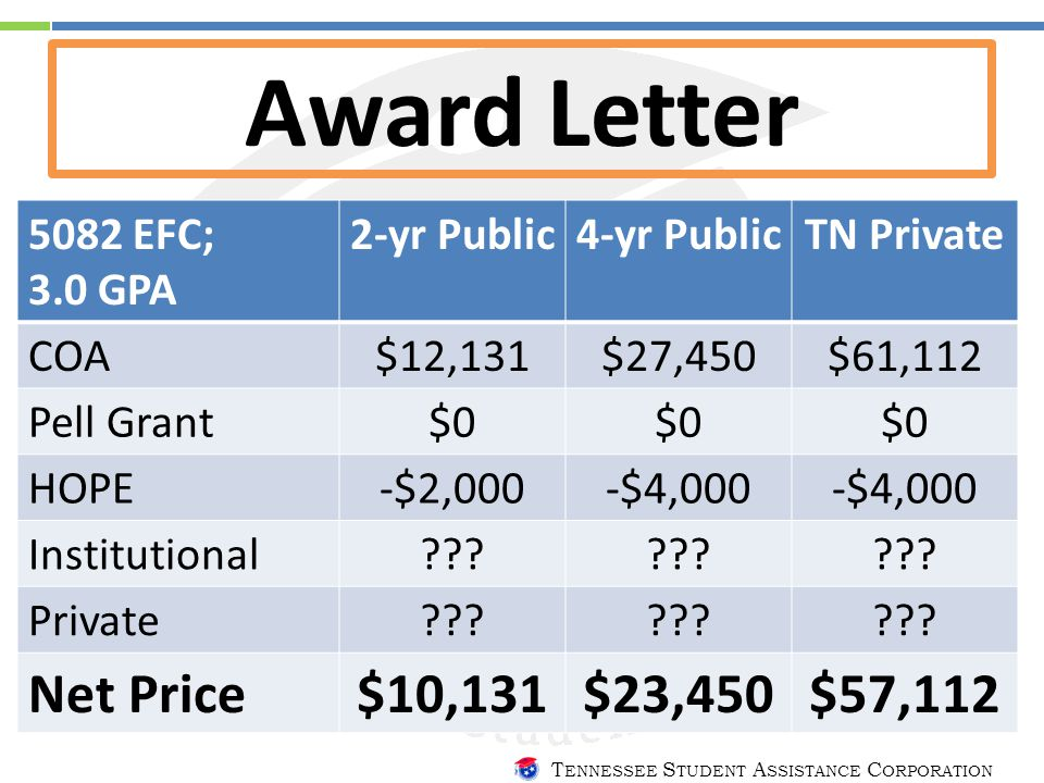 T ENNESSEE S TUDENT A SSISTANCE C ORPORATION Award Letter 5082 EFC; 3.0 GPA 2-yr Public4-yr PublicTN Private COA $12,131$27,450$61,112 Pell Grant$0 HOPE -$2,000-$4,000 Institutional ??.