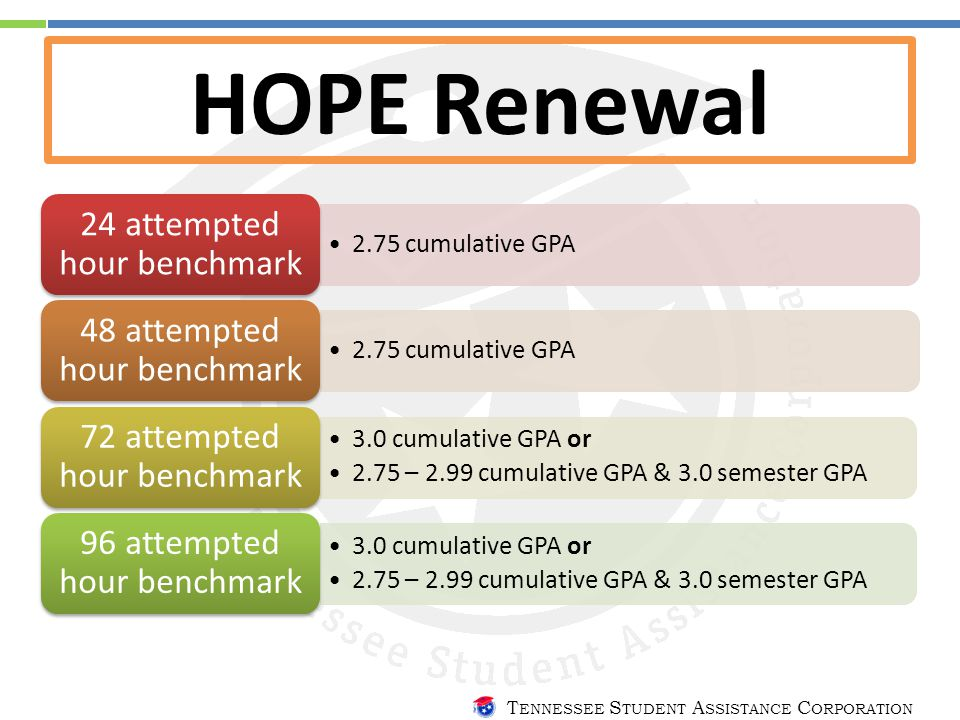 T ENNESSEE S TUDENT A SSISTANCE C ORPORATION HOPE Renewal 2.75 cumulative GPA 24 attempted hour benchmark 2.75 cumulative GPA 48 attempted hour benchmark 3.0 cumulative GPA or 2.75 – 2.99 cumulative GPA & 3.0 semester GPA 72 attempted hour benchmark 3.0 cumulative GPA or 2.75 – 2.99 cumulative GPA & 3.0 semester GPA 96 attempted hour benchmark
