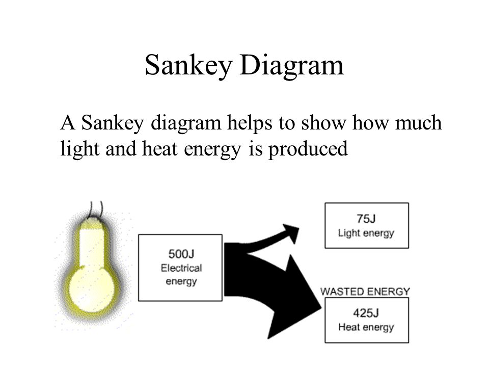 Sankey Diagram A Sankey diagram helps to show how much light and heat energy is produced