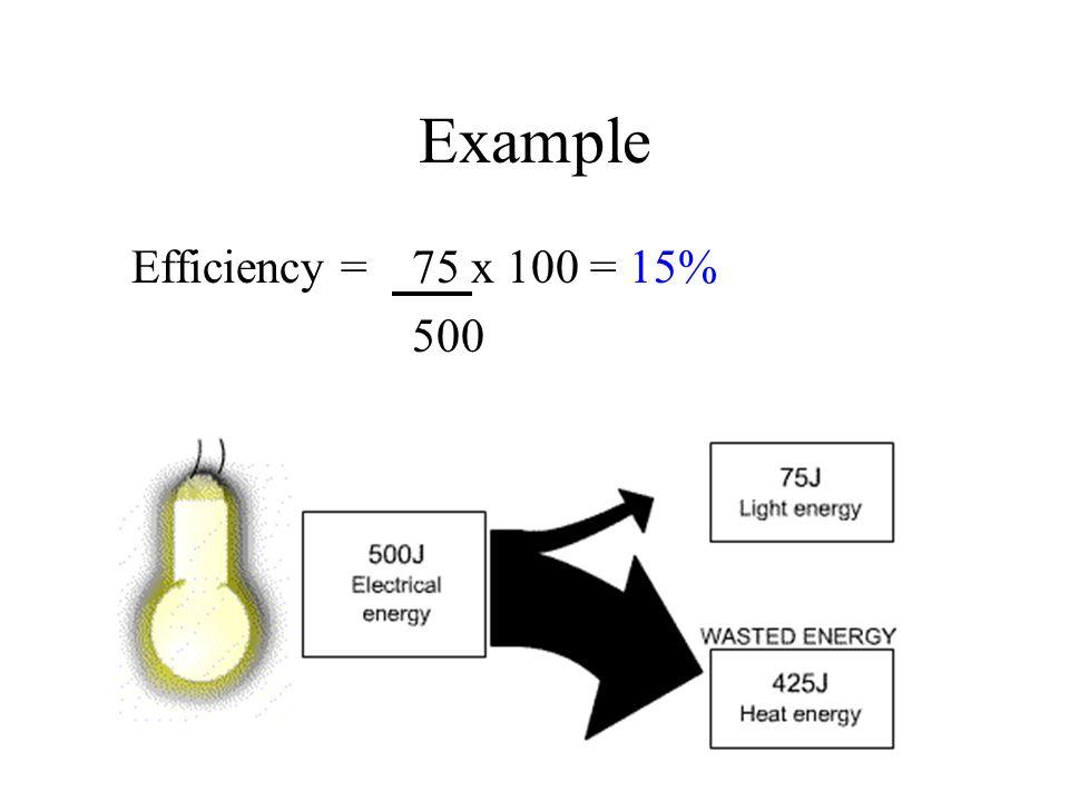 Energy efficient light bulb Efficiency = 75 x 100 = 75% 100