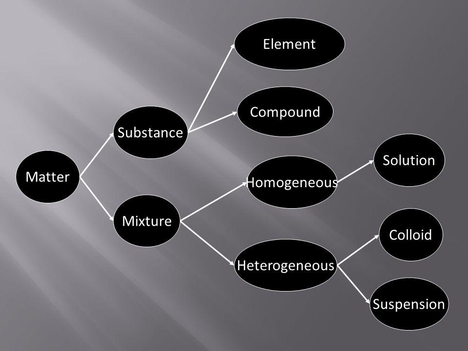 Matter Mixture Substance Compound Element Heterogeneous Homogeneous Suspension Colloid Solution