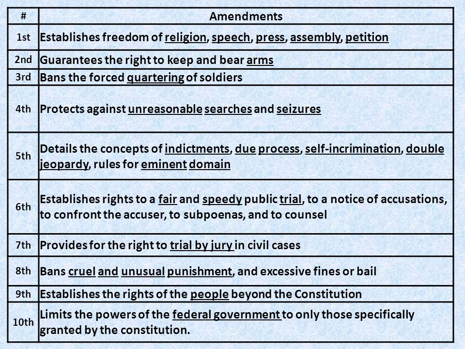 # Amendments 1st Establishes freedom of religion, speech, press, assembly, petition 2nd Guarantees the right to keep and bear arms 3rd Bans the forced quartering of soldiers 4th Protects against unreasonable searches and seizures 5th Details the concepts of indictments, due process, self-incrimination, double jeopardy, rules for eminent domain 6th Establishes rights to a fair and speedy public trial, to a notice of accusations, to confront the accuser, to subpoenas, and to counsel 7th Provides for the right to trial by jury in civil cases 8th Bans cruel and unusual punishment, and excessive fines or bail 9th Establishes the rights of the people beyond the Constitution 10th Limits the powers of the federal government to only those specifically granted by the constitution.