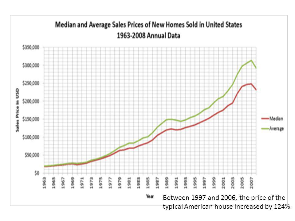 Between 1997 and 2006, the price of the typical American house increased by 124%.