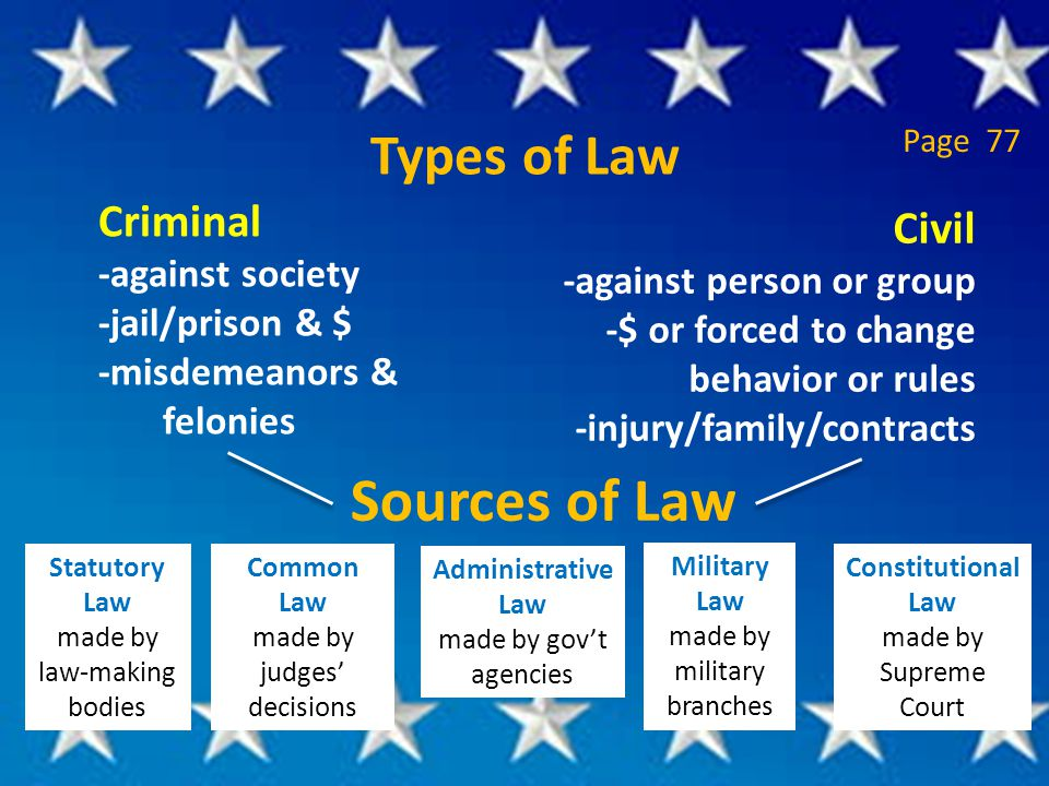 Types of Law Criminal -against society -jail/prison & $ -misdemeanors & felonies Sources of Law Civil -against person or group -$ or forced to change behavior or rules -injury/family/contracts Statutory Law made by law-making bodies Common Law made by judges' decisions Administrative Law made by gov't agencies Military Law made by military branches Constitutional Law made by Supreme Court Page 77