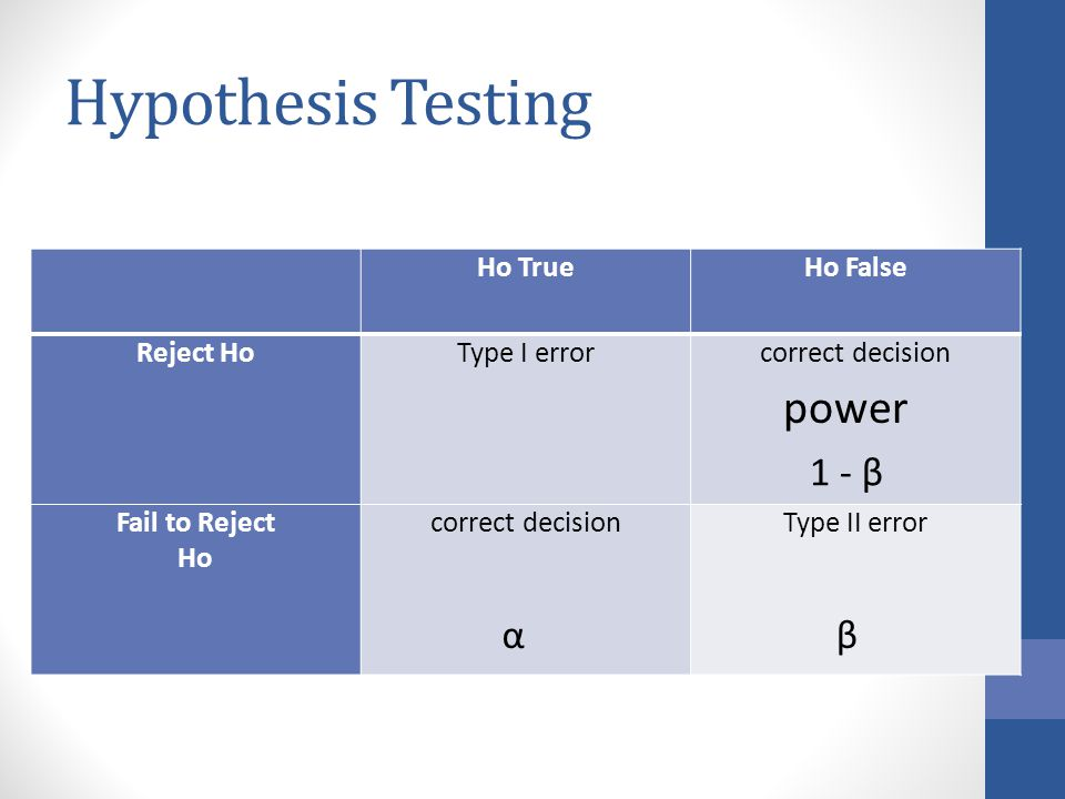 Hypothesis Testing Ho TrueHo False Reject HoType I errorcorrect decision Fail to Reject Ho correct decisionType II error αβ power 1 - β