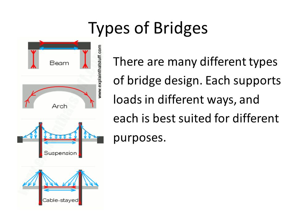 Types of Bridges There are many different types of bridge design. Each supports loads in different ways, and each is best suited for different purpose