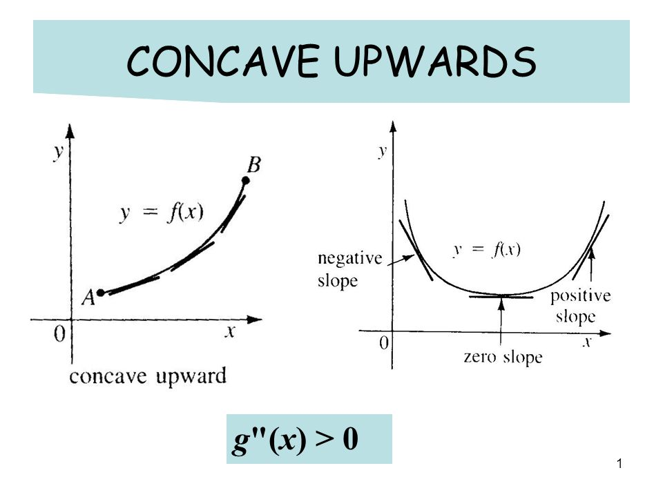 1 CONCAVE UPWARDS g (x) > 0