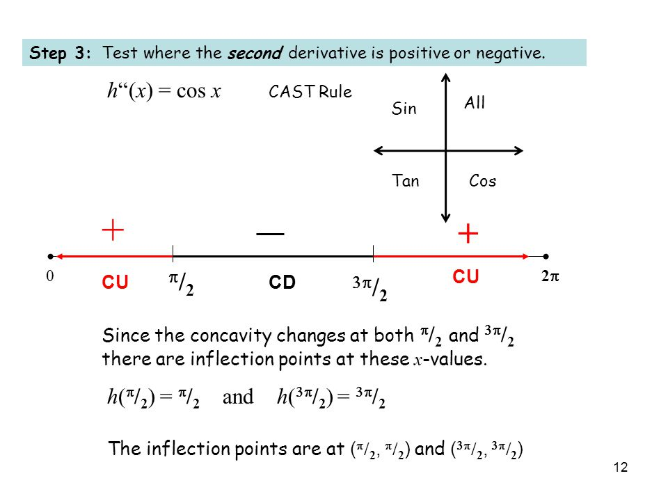 12 Step 3: Test where the second derivative is positive or negative.