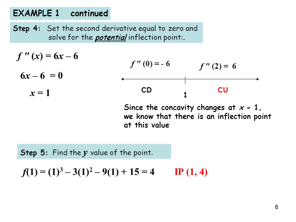 6 EXAMPLE 1 continued Step 4: Set the second derivative equal to zero and solve for the potential inflection point:.