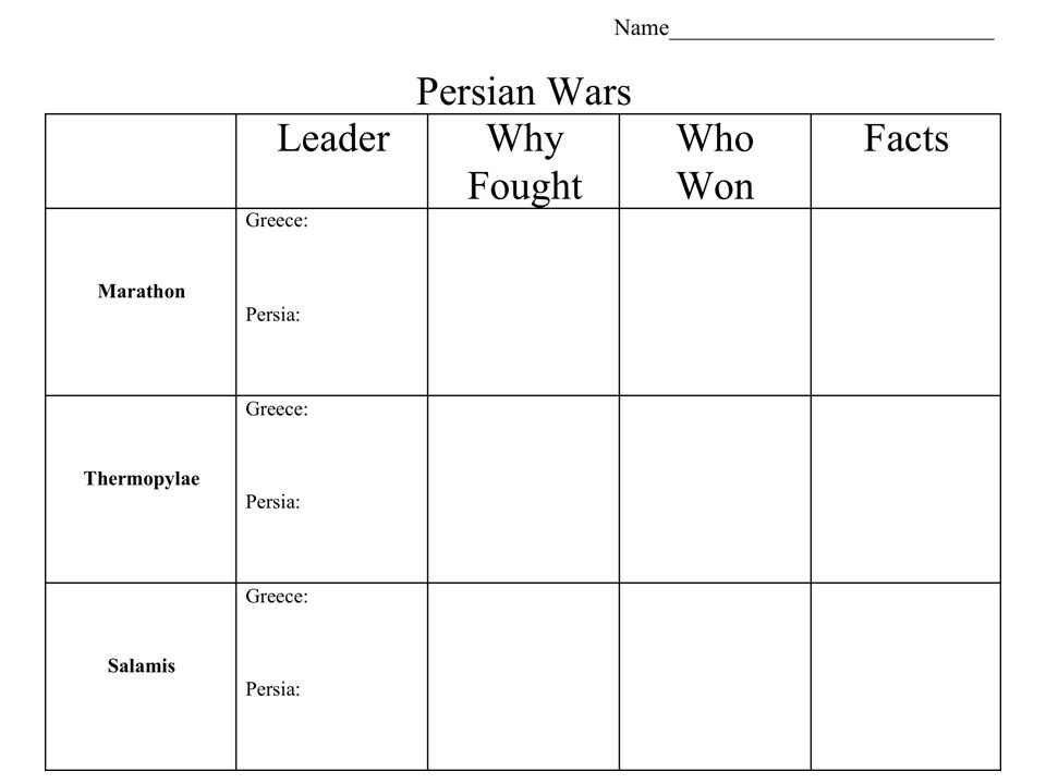 LeaderWhy Fought Who Won Facts Battle of Marathon Greece: Persia: Miltiades (Athens) King Darius of Persia He wanted to punish the Greeks for helping the Greek colonies in their revolt against him.