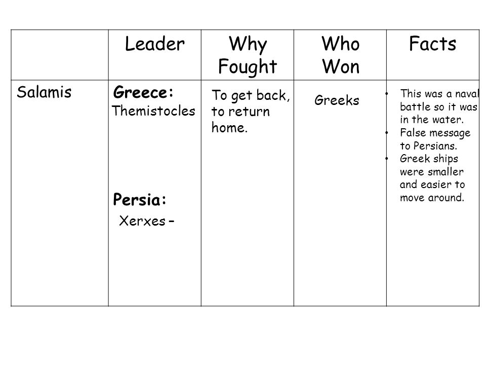 LeaderWhy Fought Who Won Facts Salamis Greece: Persia: Themistocles Xerxes – To get back, to return home.