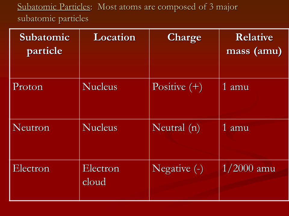 Subatomic Particles: Most atoms are composed of 3 major subatomic particles Subatomic particle LocationCharge Relative mass (amu) ProtonNucleus Positive (+) 1 amu NeutronNucleus Neutral (n) 1 amu Electron Electron cloud Negative (-) 1/2000 amu