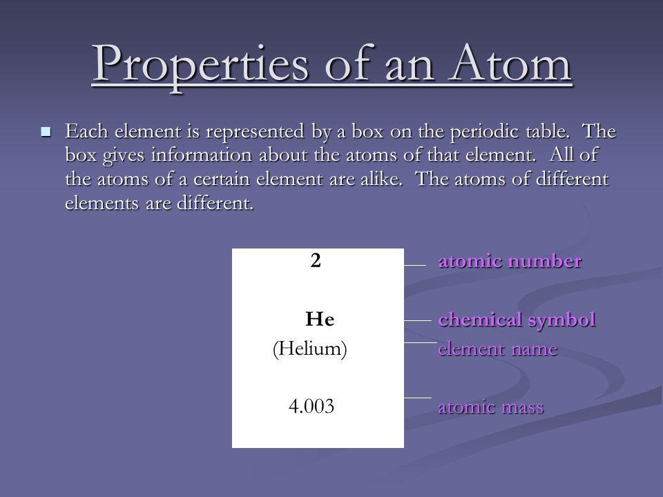 Properties of an Atom Each element is represented by a box on the periodic table.