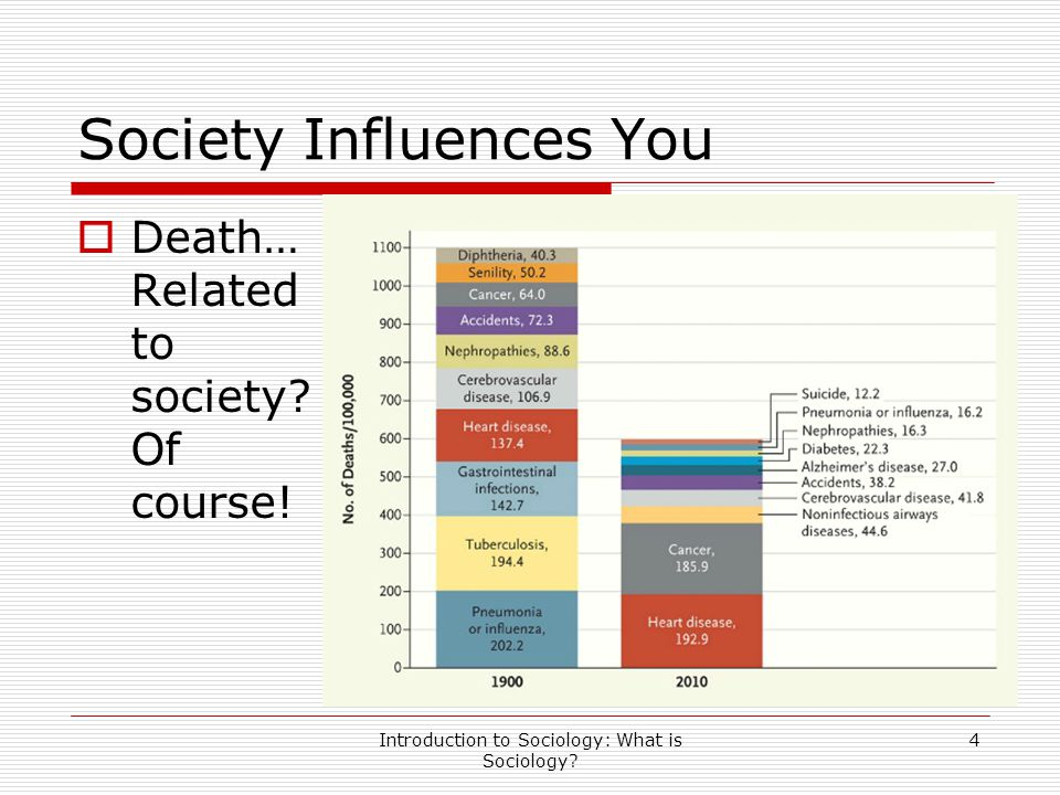 Society Influences You  Death… Related to society? Of course! Introduction to Sociology: What is Sociology? 4