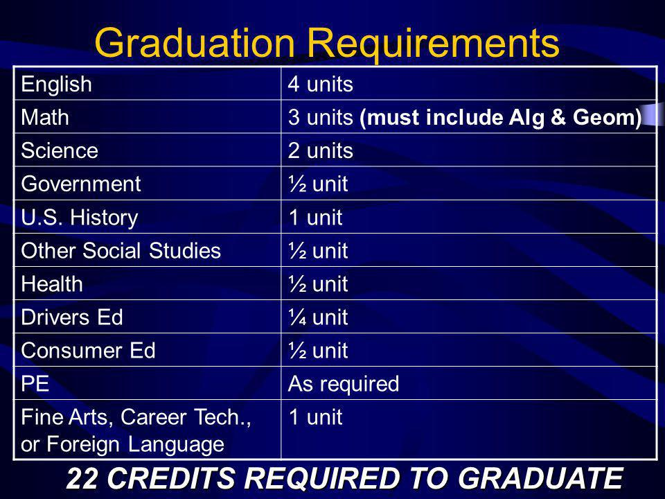 Graduation Requirements English4 units Math3 units (must include Alg & Geom) Science2 units Government½ unit U.S.