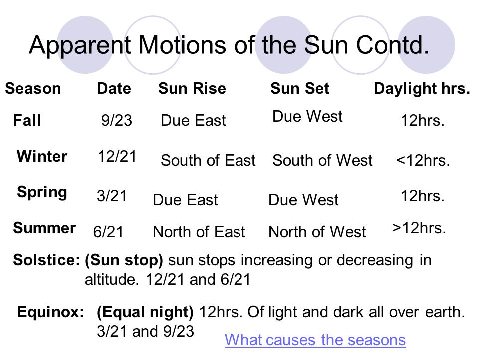 Changes in the Altitude of the Sun at Noon Solar noon:Time of day when sun is highest Where is the sun directly overhead on the following dates.