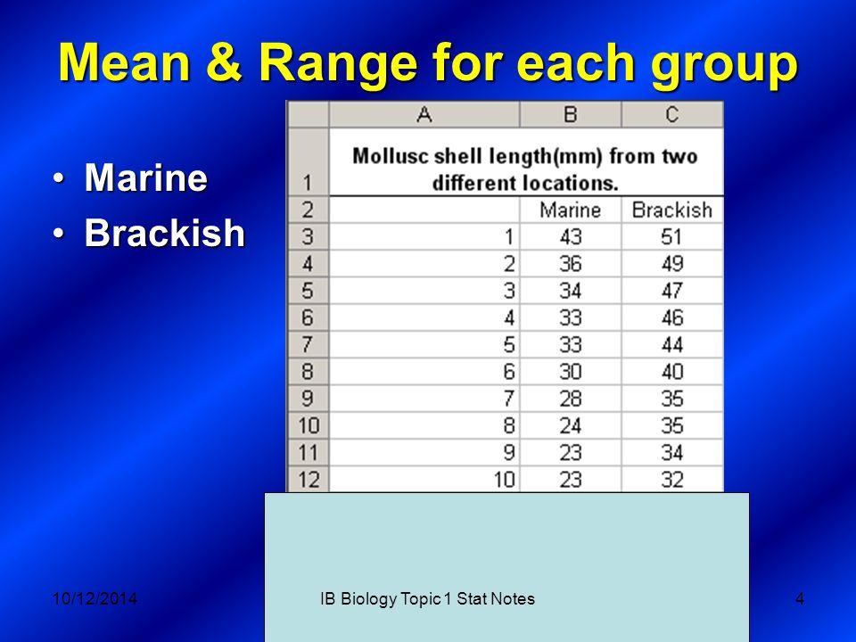 Mean & Range for each group MarineMarine BrackishBrackish 10/12/2014IB Biology Topic 1 Stat Notes4