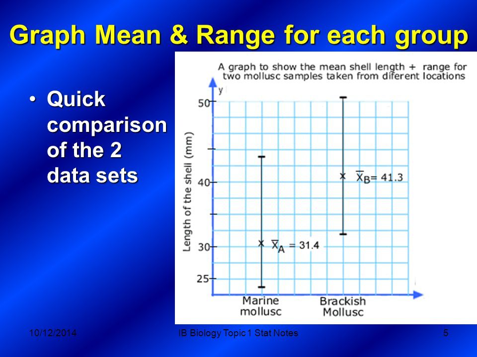 1.1.5 Comparing 2 samples with t-Test For the examples you ll use in biology, tails is always 2, and type can be: 1, paired 2,Two samples equal variance 3, Two samples unequal variance 10/12/2014IB Biology Topic 1 Stat Notes16