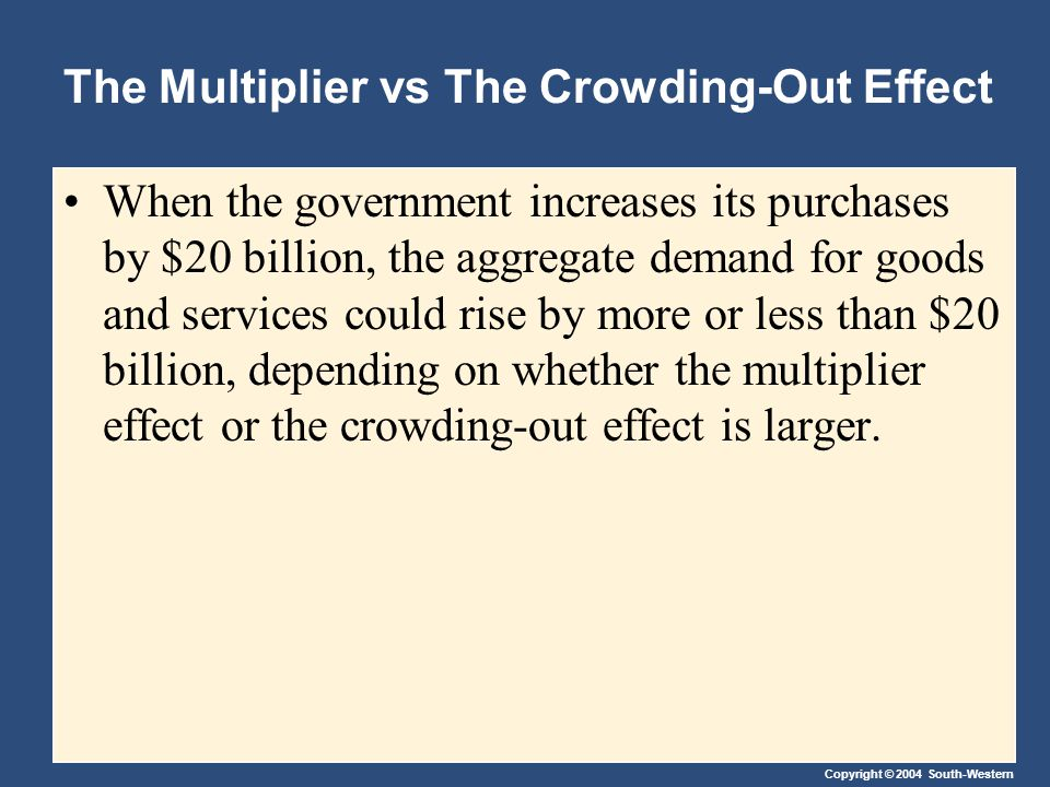 Copyright © 2004 South-Western The Multiplier vs The Crowding-Out Effect When the government increases its purchases by $20 billion, the aggregate demand for goods and services could rise by more or less than $20 billion, depending on whether the multiplier effect or the crowding-out effect is larger.