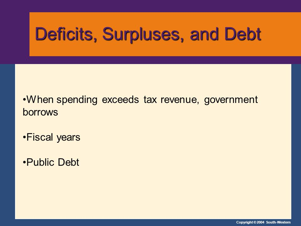 Copyright © 2004 South-Western Deficits, Surpluses, and Debt Deficits, Surpluses, and Debt When spending exceeds tax revenue, government borrows Fiscal years Public Debt