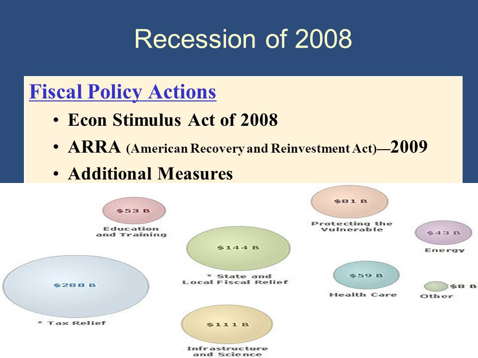 Copyright © 2004 South-Western Recession of 2008 Fiscal Policy Actions Econ Stimulus Act of 2008 ARRA (American Recovery and Reinvestment Act)— 2009 Additional Measures