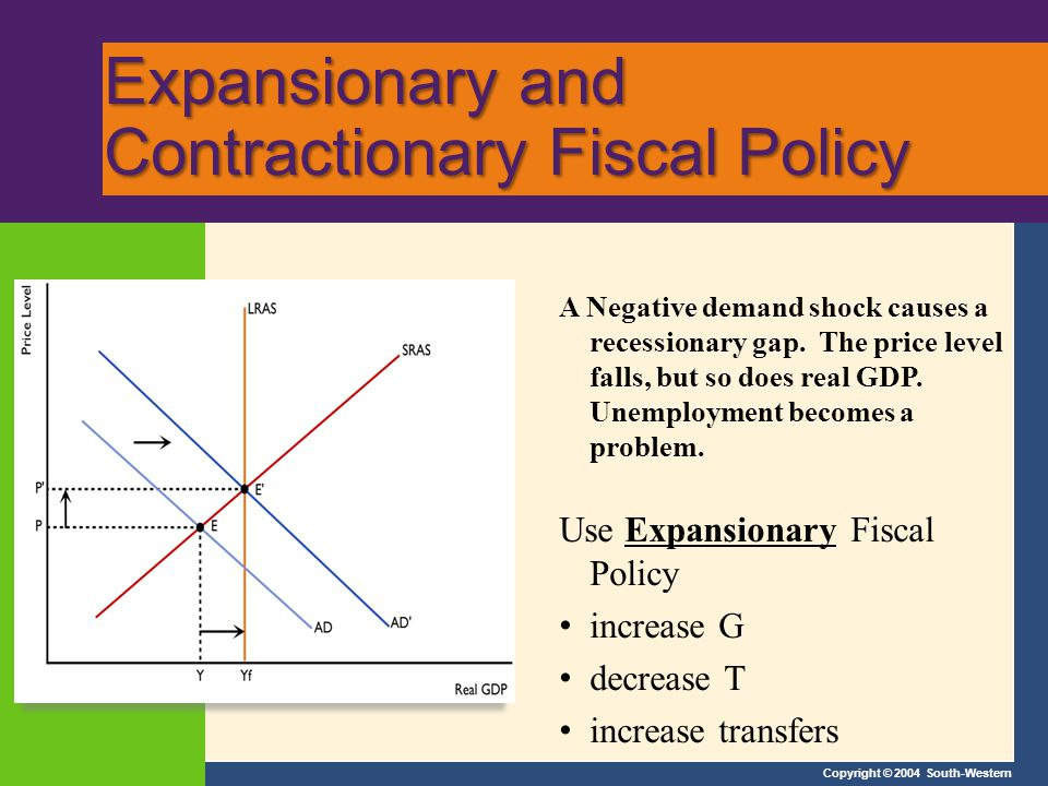 Copyright © 2004 South-Western Expansionary and Contractionary Fiscal Policy A Negative demand shock causes a recessionary gap.