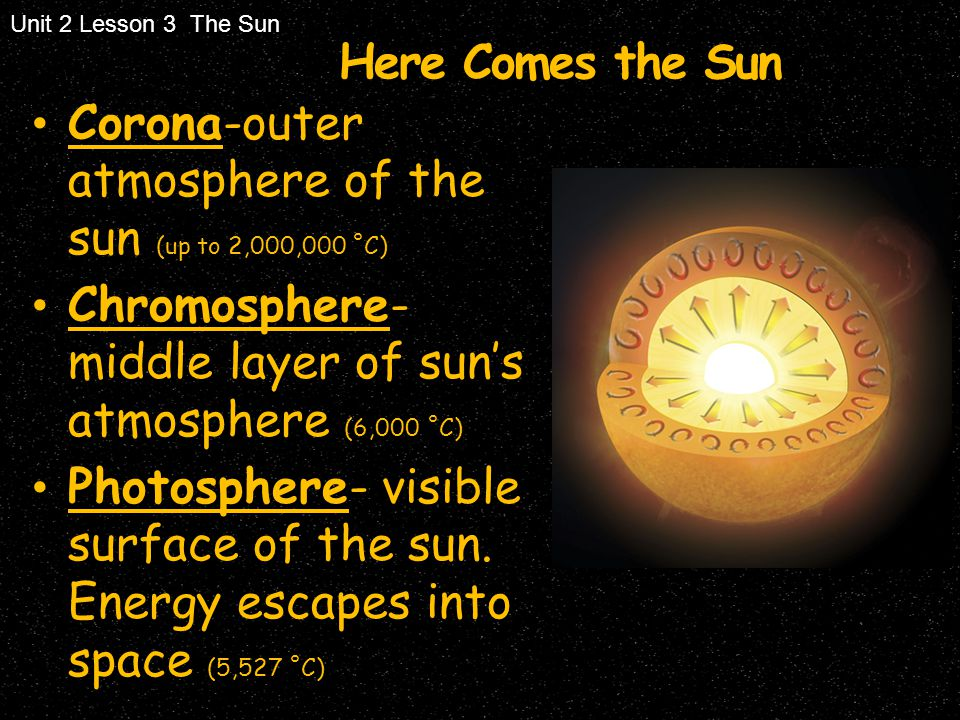 Here Comes the Sun Corona-outer atmosphere of the sun (up to 2,000,000 ˚C) Chromosphere- middle layer of sun's atmosphere (6,000 ˚C) Photosphere- visi