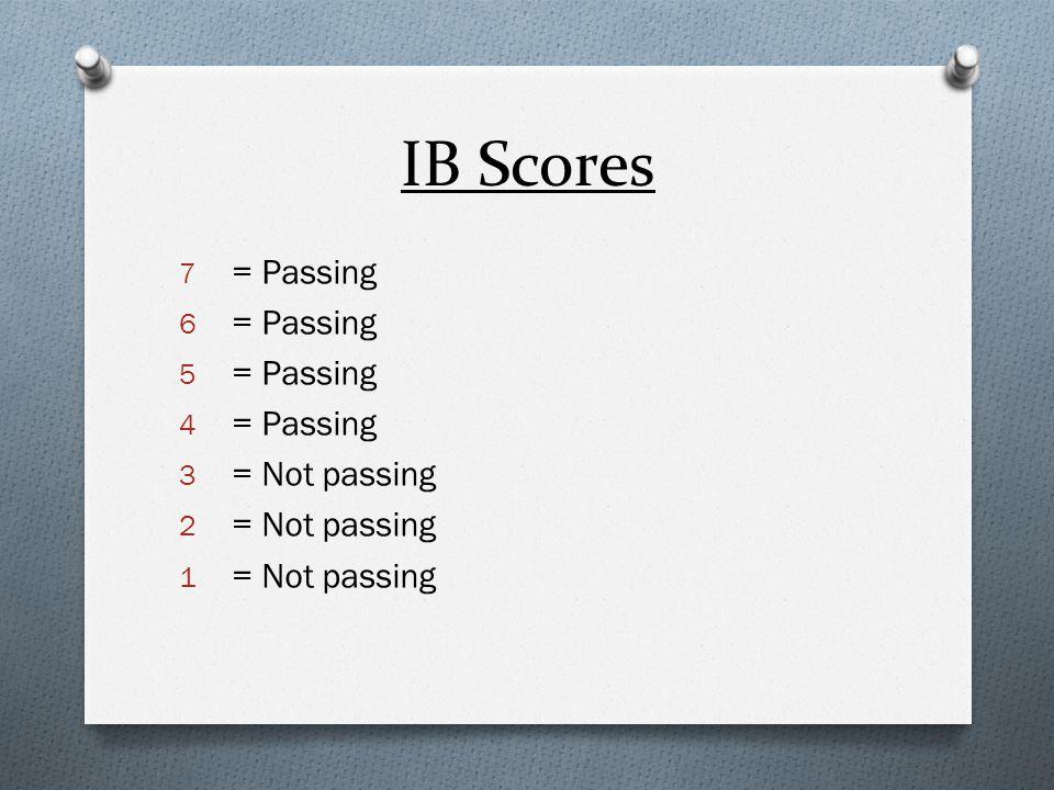 Warwick High School Grade Conversion IB Scores1234/5 6/7 Warwick GradeFDCBA AP Scores 12345 Warwick GradeFDCBA