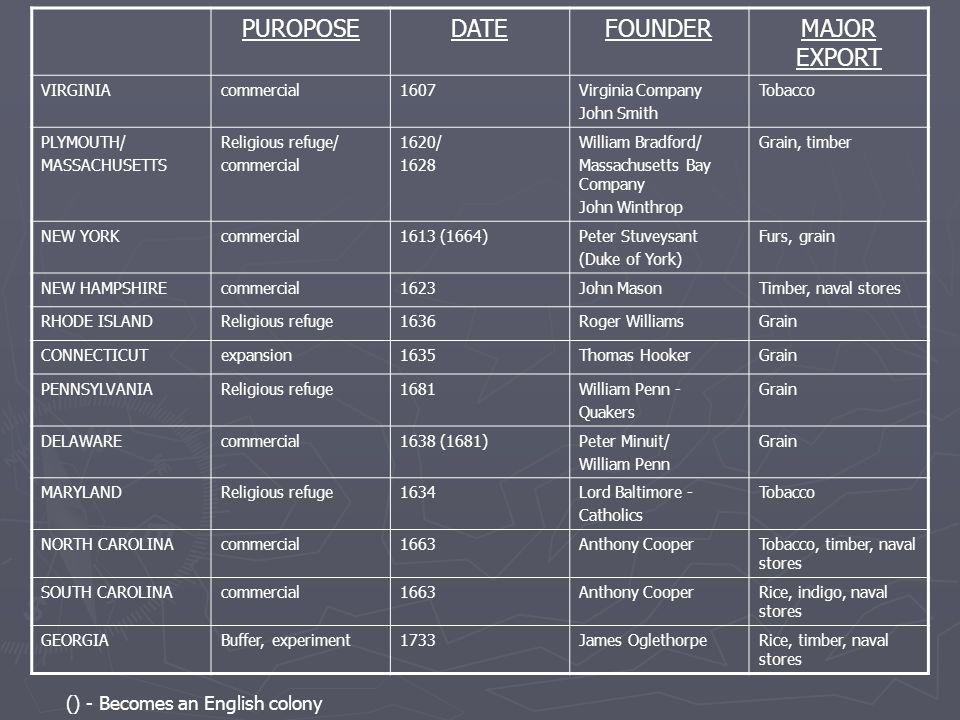PUROPOSEDATEFOUNDERMAJOR EXPORT VIRGINIAcommercial1607Virginia Company John Smith Tobacco PLYMOUTH/ MASSACHUSETTS Religious refuge/ commercial 1620/ 1