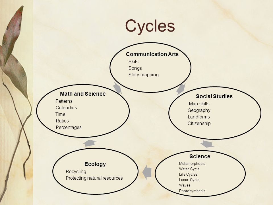 Cycles Communication Arts Skits Songs Story mapping Social Studies Map skills Geography Landforms Citizenship Science Metamorphosis Water Cycle Life C
