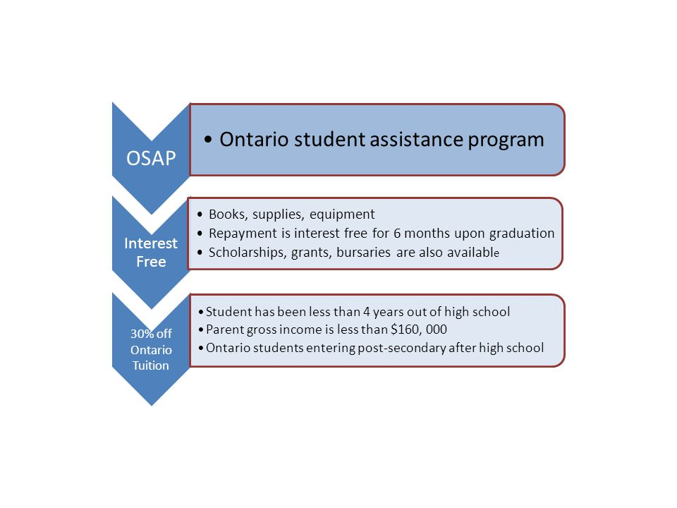 OSAP Ontario student assistance program Interest Free Books, supplies, equipment Repayment is interest free for 6 months upon graduation Scholarships,