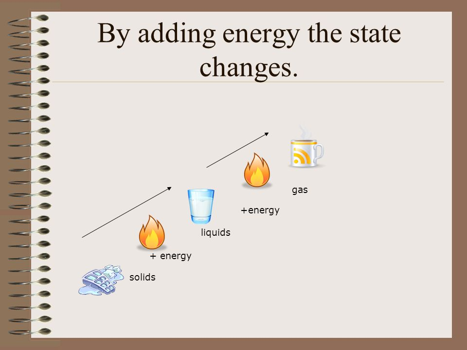 By adding energy the state changes. gas +energy liquids + energy solids