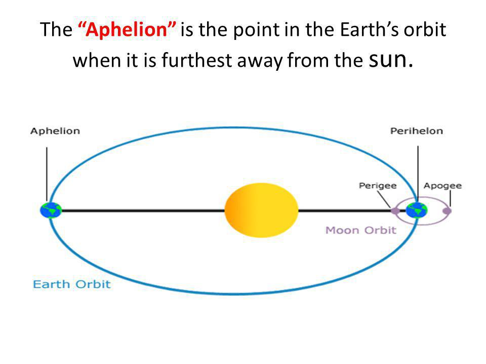 The Aphelion is the point in the Earth's orbit when it is furthest away from the sun.