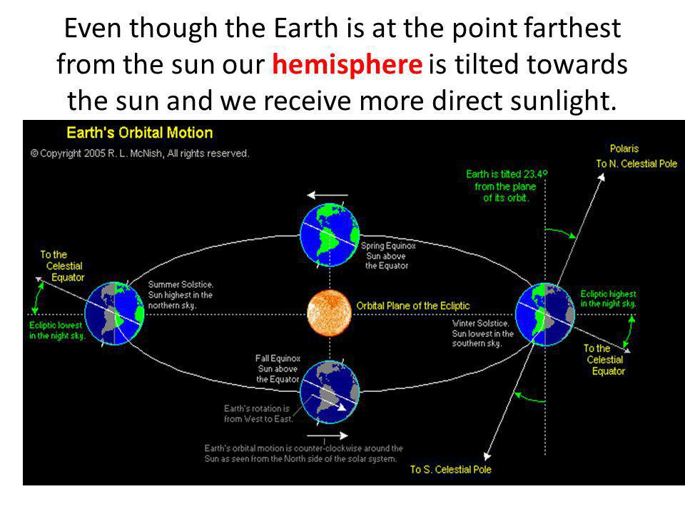 Even though the Earth is at the point farthest from the sun our hemisphere is tilted towards the sun and we receive more direct sunlight.