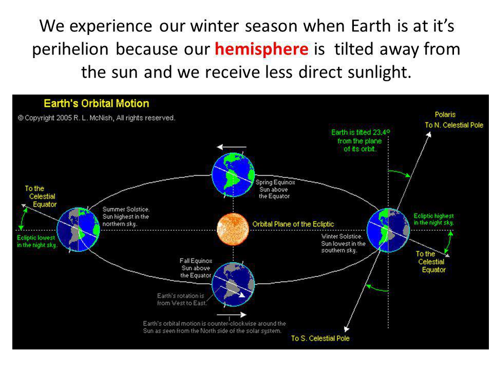 We experience our winter season when Earth is at it's perihelion because our hemisphere is tilted away from the sun and we receive less direct sunlight.
