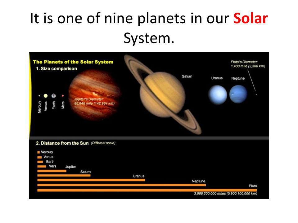 It is one of nine planets in our Solar System.