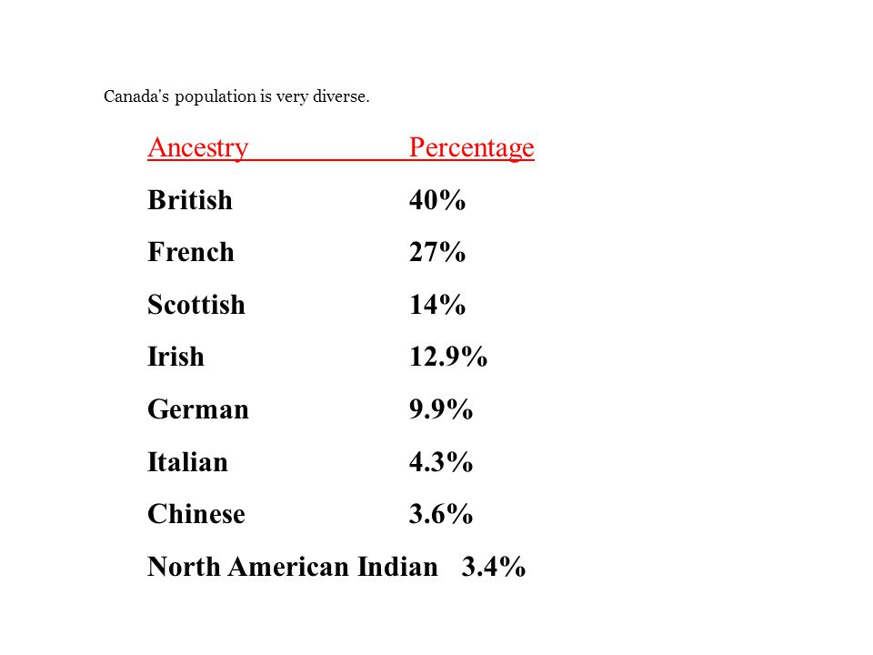 Canada's population is very diverse. AncestryPercentage British40% French27% Scottish14% Irish12.9% German9.9% Italian4.3% Chinese3.6% North American