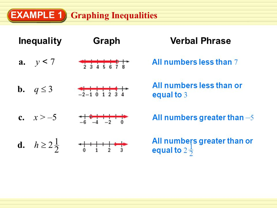 Solving Inequalities EXAMPLE 2 Solve the inequality.