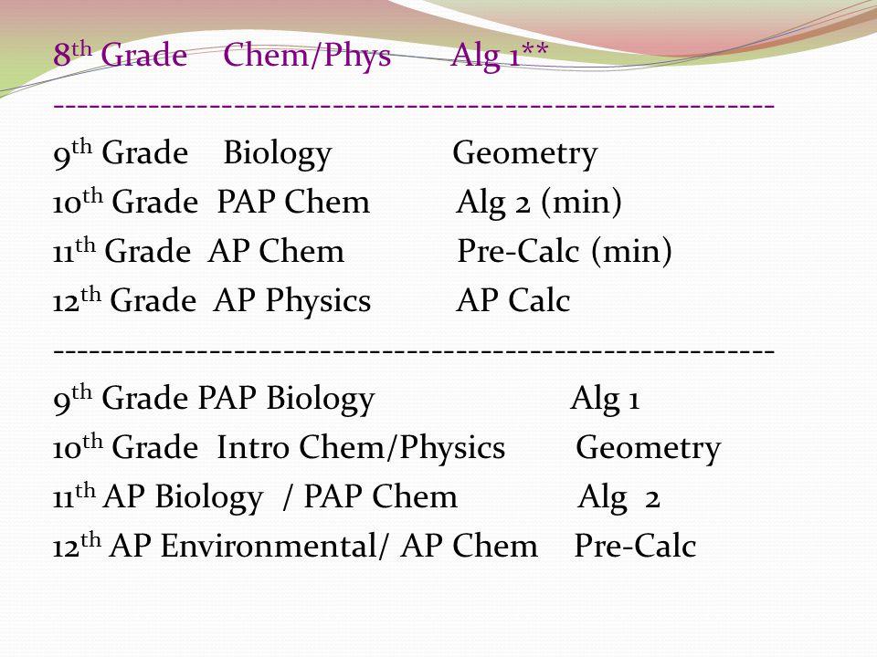 8 th Grade Chem/Phys Alg 1** ----------------------------------------------------------- 9 th Grade Biology Geometry 10 th Grade PAP Chem Alg 2 (min) 11 th Grade AP Chem Pre-Calc (min) 12 th Grade AP Physics AP Calc ----------------------------------------------------------- 9 th Grade PAP Biology Alg 1 10 th Grade Intro Chem/Physics Geometry 11 th AP Biology / PAP Chem Alg 2 12 th AP Environmental/ AP Chem Pre-Calc
