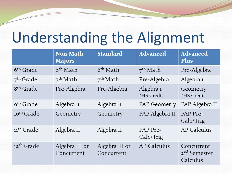 Understanding the Alignment Non-Math Majors StandardAdvancedAdvanced Plus 6 th Grade6 th Math 7 th MathPre-Algebra 7 th Grade7 th Math Pre-AlgebraAlgebra 1 8 th GradePre-Algebra Algebra 1 *HS Credit Geometry *HS Credit 9 th GradeAlgebra 1 PAP GeometryPAP Algebra II 10 th GradeGeometry PAP Algebra IIPAP Pre- Calc/Trig 11 th GradeAlgebra II PAP Pre- Calc/Trig AP Calculus 12 th GradeAlgebra III or Concurrent AP CalculusConcurrent 2 nd Semester Calculus
