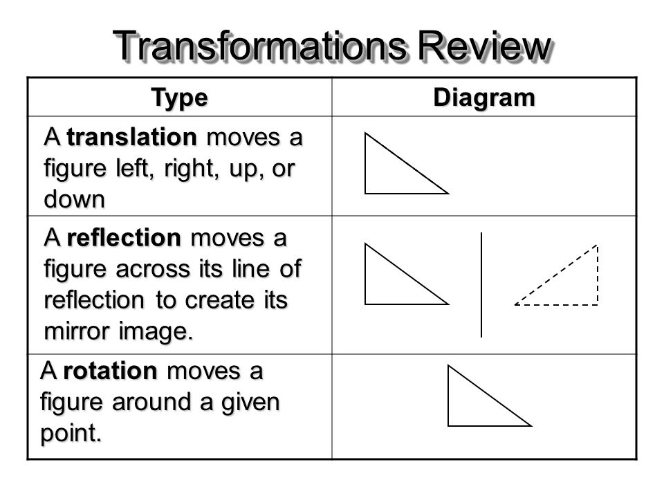 Transformations Review TypeDiagram A translation moves a figure left, right, up, or down A reflection moves a figure across its line of reflection to