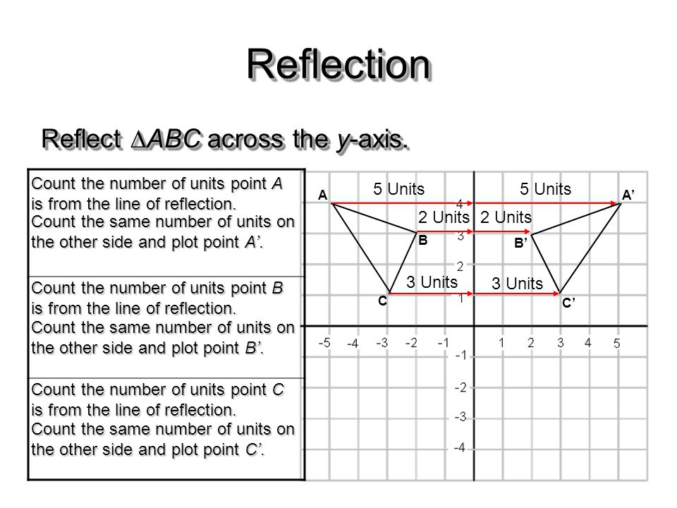 ReflectionReflection Reflect  ABC across the y-axis. 5 Units 2 Units A B C 5 Units A' 2 Units B' 3 Units C' Count the number of units point A is from