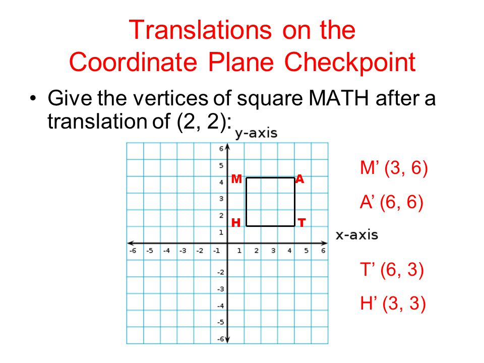 Translations on the Coordinate Plane Checkpoint Give the vertices of square MATH after a translation of (2, 2): M A H T M' (3, 6) A' (6, 6) T' (6, 3)