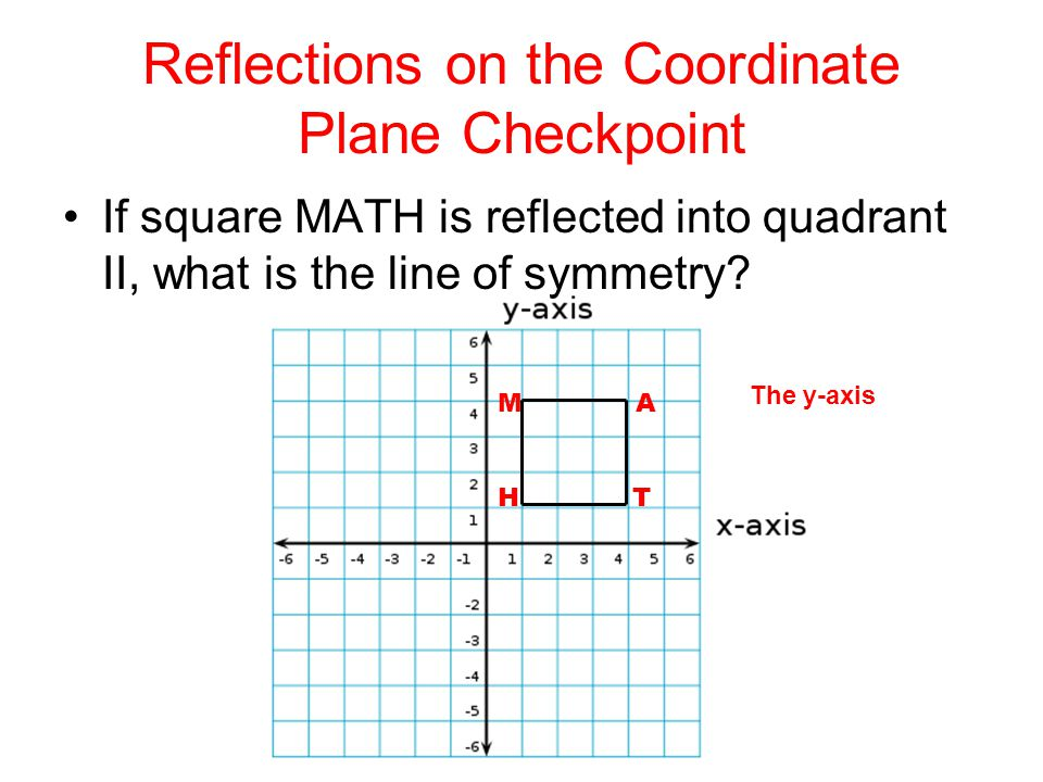 Reflections on the Coordinate Plane Checkpoint If square MATH is reflected into quadrant II, what is the line of symmetry? The y-axis M A H T