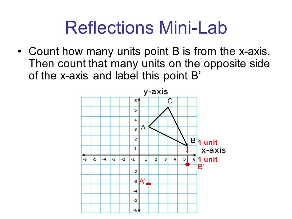Reflections Mini-Lab Count how many units point B is from the x-axis. Then count that many units on the opposite side of the x-axis and label this poi